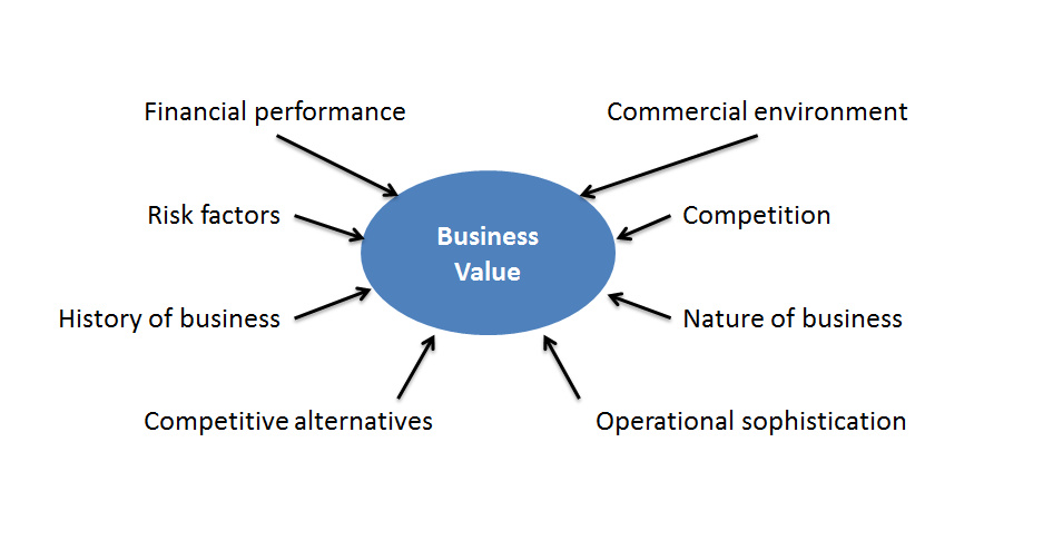 Business valuation factors