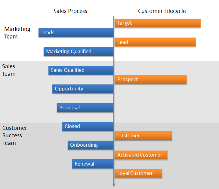 Customer Acquisition Process