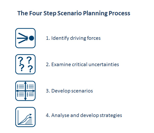 The four step Scenario Planning process