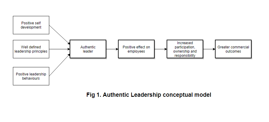 Authentic Leadership Conceptual Model