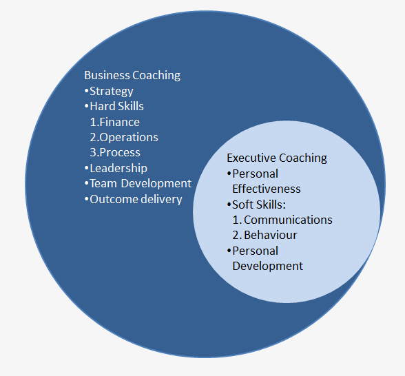 Executive Coaching is a subset of Business Coaching